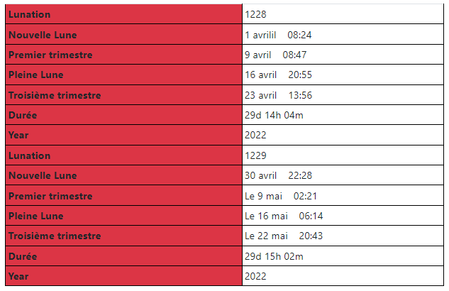 Calendrier Lunaire Avril 2022